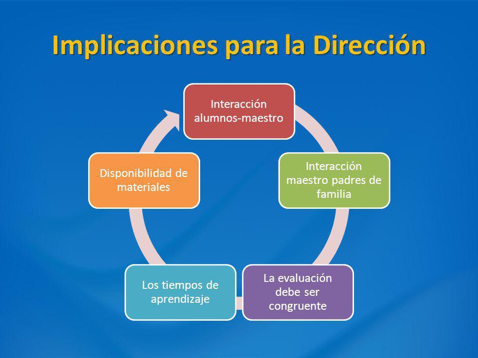 Implicaciones para la Dirección Interacción alumnos-maestro Interacción maestro padres de familia La evaluación debe ser congruente Los tiempos de apr