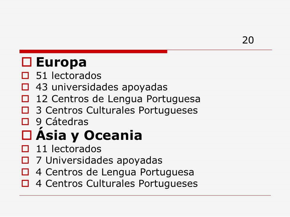 20 Europa 51 lectorados 43 universidades apoyadas 12 Centros de Lengua Portuguesa 3 Centros Culturales Portugueses 9 Cátedras Ásia y Oceania 11 lectorados 7 Universidades apoyadas 4 Centros de Lengua Portuguesa 4 Centros Culturales Portugueses