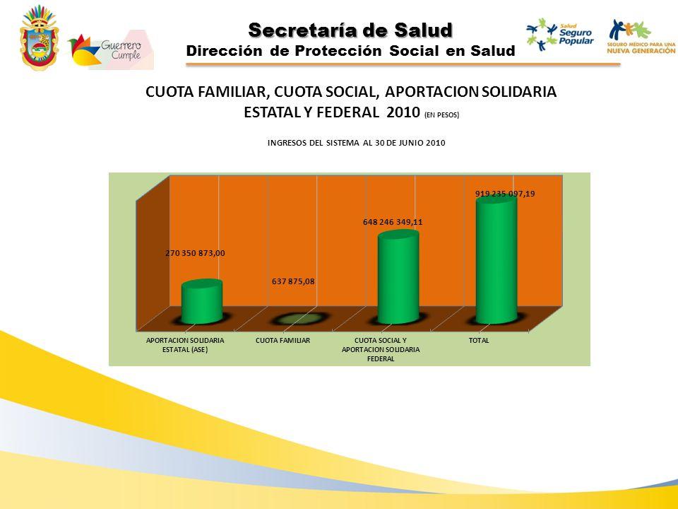 Secretaría de Salud Dirección de Protección Social en Salud CUOTA FAMILIAR, CUOTA SOCIAL, APORTACION SOLIDARIA ESTATAL Y FEDERAL 2010 (EN PESOS)