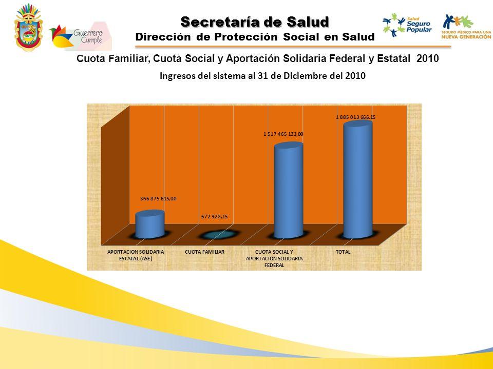 Secretaría de Salud Dirección de Protección Social en Salud Cuota Familiar, Cuota Social y Aportación Solidaria Federal y Estatal 2010