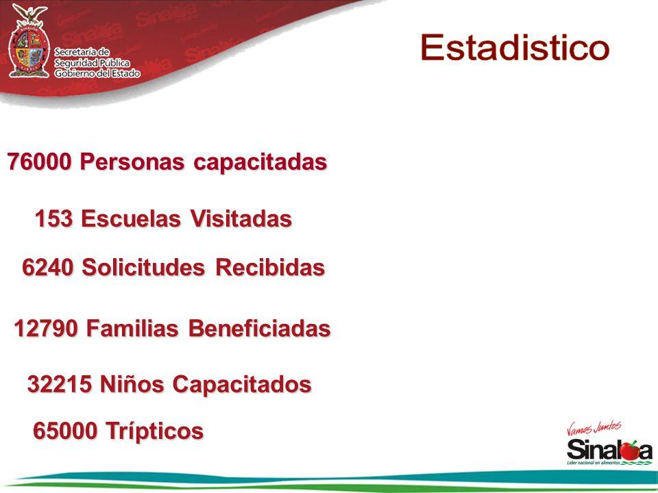 76000 Personas capacitadas 6240 Solicitudes Recibidas 12790 Familias Beneficiadas 153 Escuelas Visitadas 32215 Niños Capacitados 65000 Trípticos