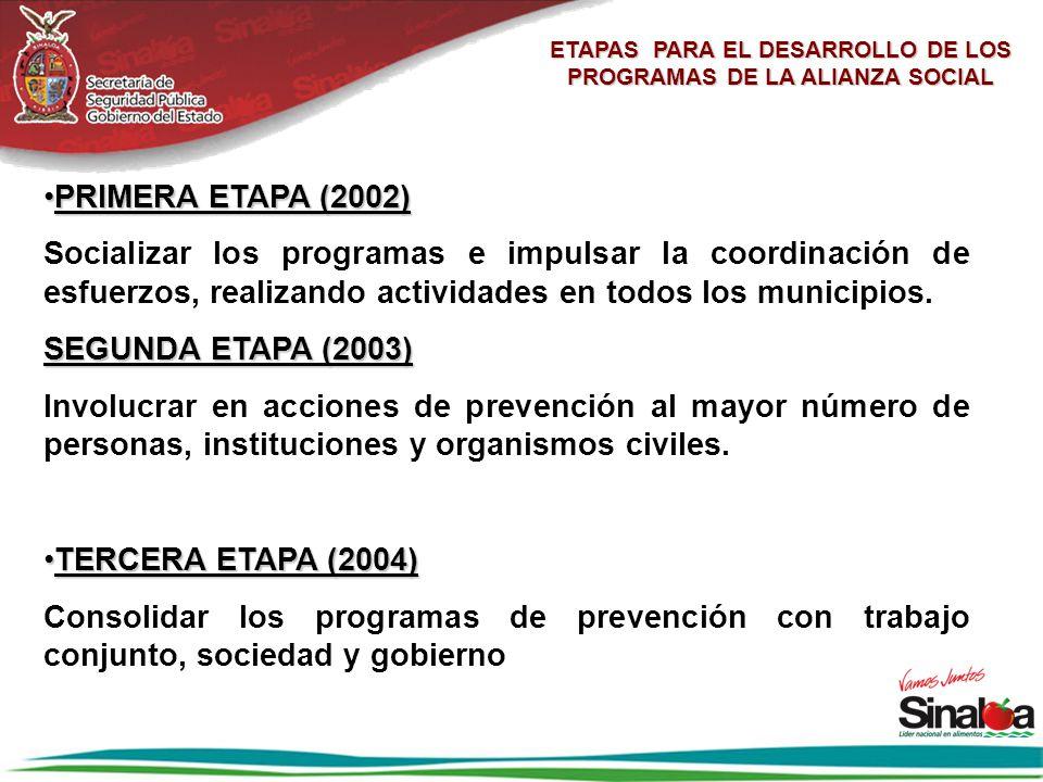 ETAPAS PARA EL DESARROLLO DE LOS PROGRAMAS DE LA ALIANZA SOCIAL PRIMERA ETAPA (2002)PRIMERA ETAPA (2002) Socializar los programas e impulsar la coordi