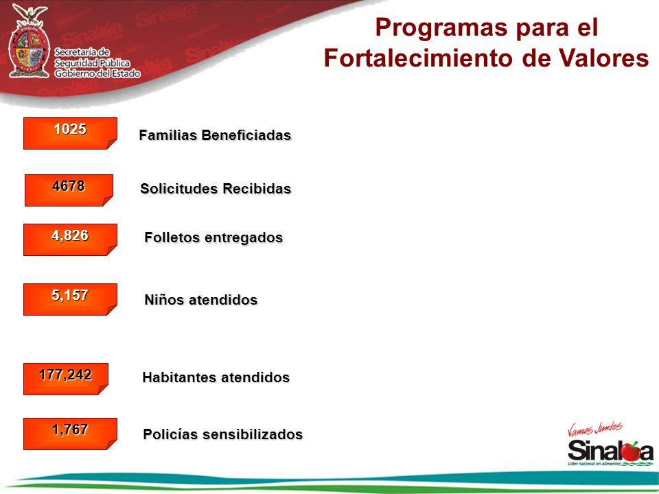 Programas para el Fortalecimiento de Valores 4,826 Folletos entregados 5,157 Niños atendidos Familias Beneficiadas 1025 1,767 Policías sensibilizados