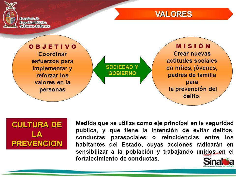 VALORES SOCIEDAD Y GOBIERNO O B J E T I V O Coordinar esfuerzos para implementar y reforzar los valores en la personas M I S I Ó N Crear nuevas actitu