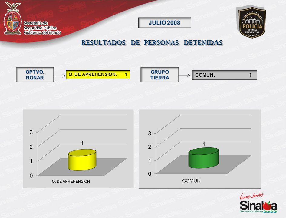 RESULTADOS DE PERSONAS DETENIDAS FEDERAL: 1