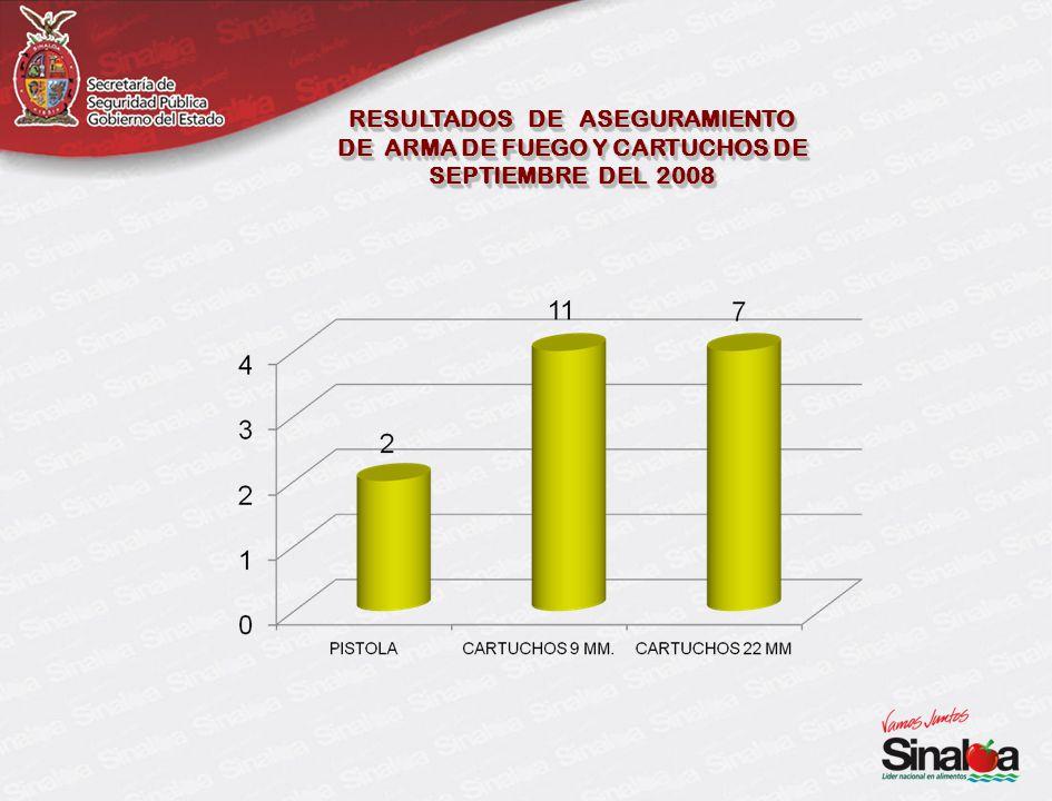 RESULTADOS DE ASEGURAMIENTO DE ARMA DE FUEGO Y CARTUCHOS DE SEPTIEMBRE DEL 2008 RESULTADOS DE ASEGURAMIENTO DE ARMA DE FUEGO Y CARTUCHOS DE SEPTIEMBRE DEL 2008