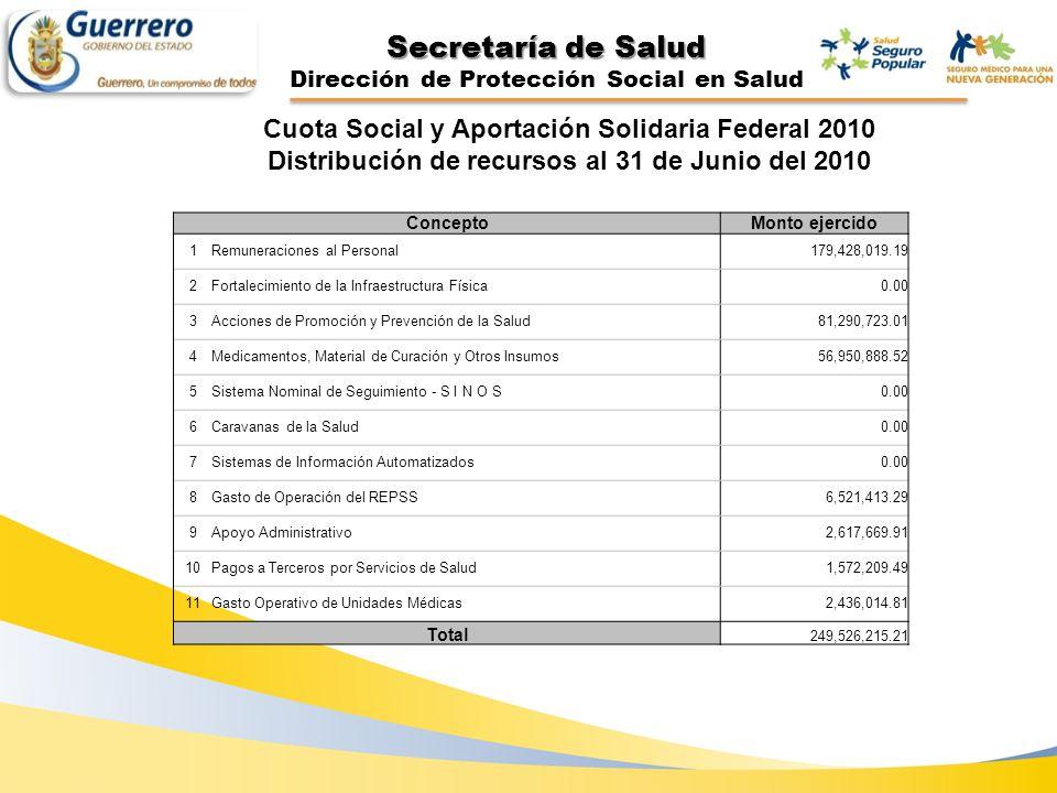 Secretaría de Salud Dirección de Protección Social en Salud Cuota Social y Aportación Solidaria Federal 2010 Distribución de recursos al 31 de Junio d