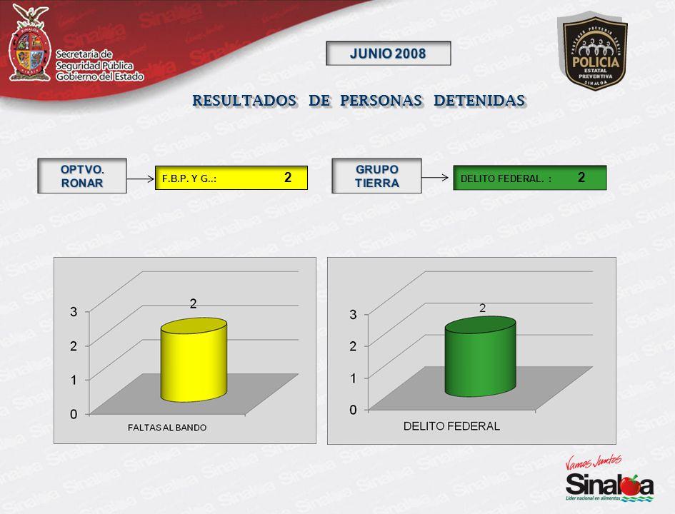 RESULTADOS DE PERSONAS DETENIDAS DELITO FEDERAL. : 2 F.B.P. Y G..: 2