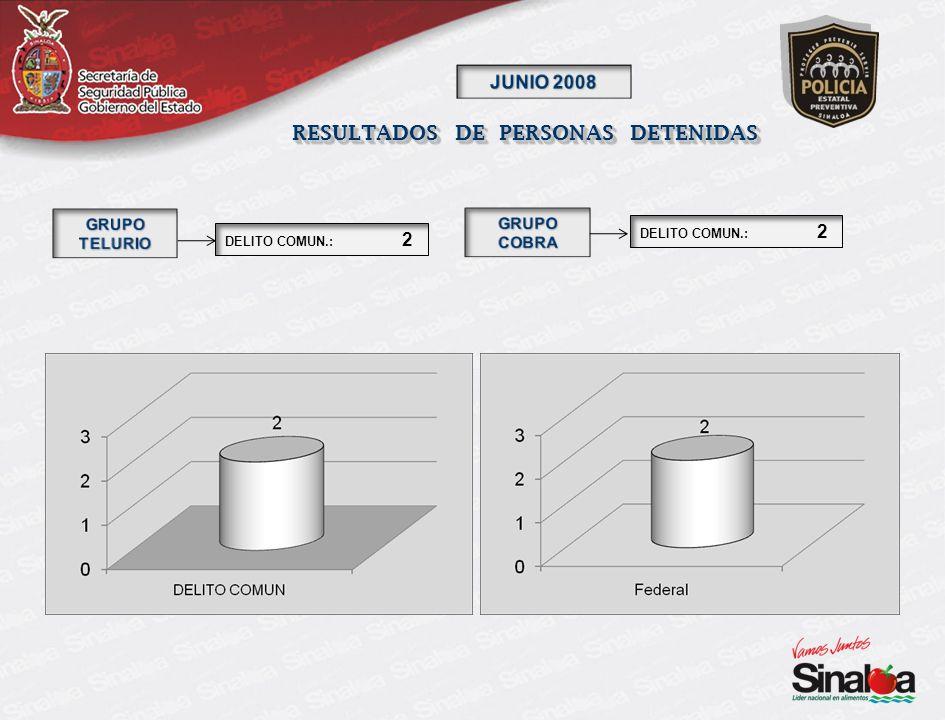 RESULTADOS DE PERSONAS DETENIDAS DELITO COMUN.: 2