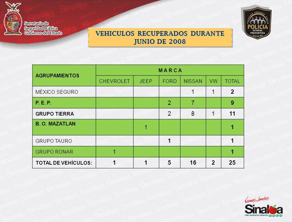 AGRUPAMIENTOS M A R C A CHEVROLETJEEPFORDNISSANVWTOTAL MÉXICO SEGURO 112 P.