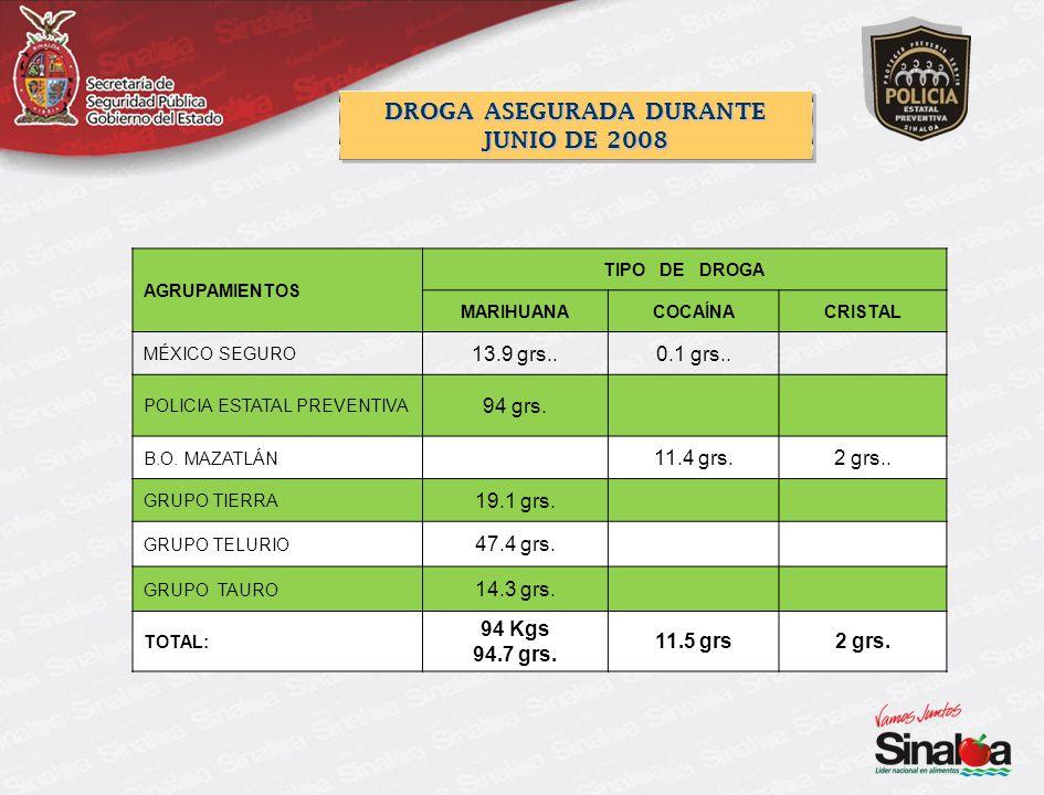 AGRUPAMIENTOS TIPO DE DROGA MARIHUANACOCAÍNACRISTAL MÉXICO SEGURO 13.9 grs..0.1 grs.. POLICIA ESTATAL PREVENTIVA 94 grs. B.O. MAZATLÁN 11.4 grs.2 grs.