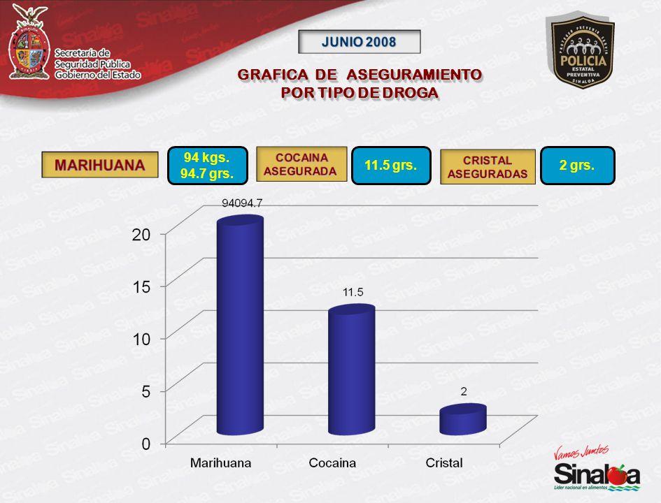 GRAFICA DE ASEGURAMIENTO POR TIPO DE DROGA GRAFICA DE ASEGURAMIENTO POR TIPO DE DROGA 94 kgs.
