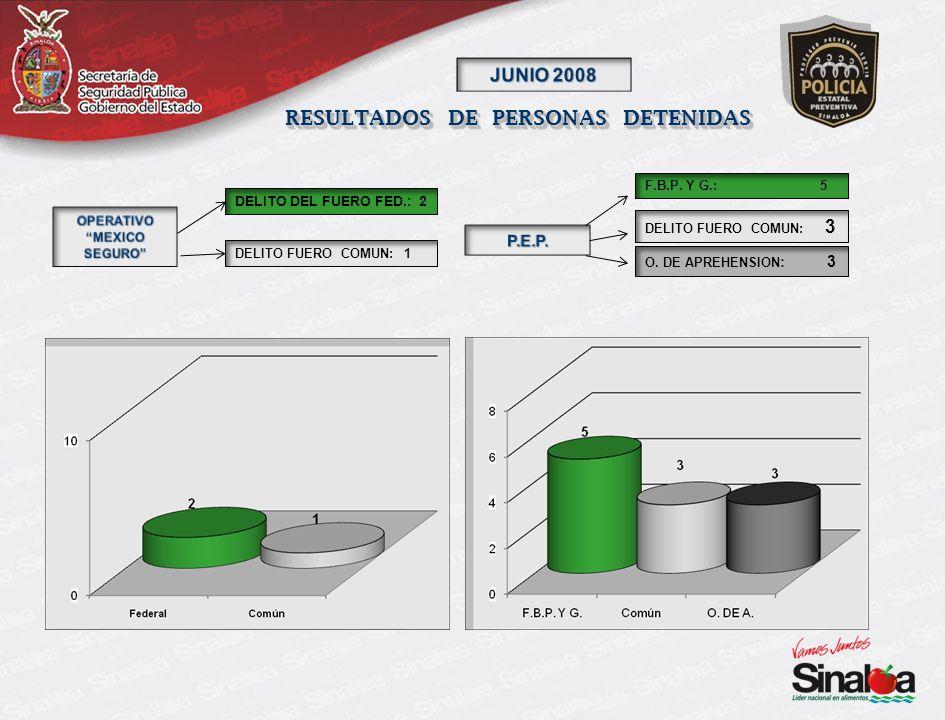 RESULTADOS DE PERSONAS DETENIDAS DELITO FUERO COMUN: 1 DELITO DEL FUERO FED.: 2 DELITO FUERO COMUN: 3 F.B.P.