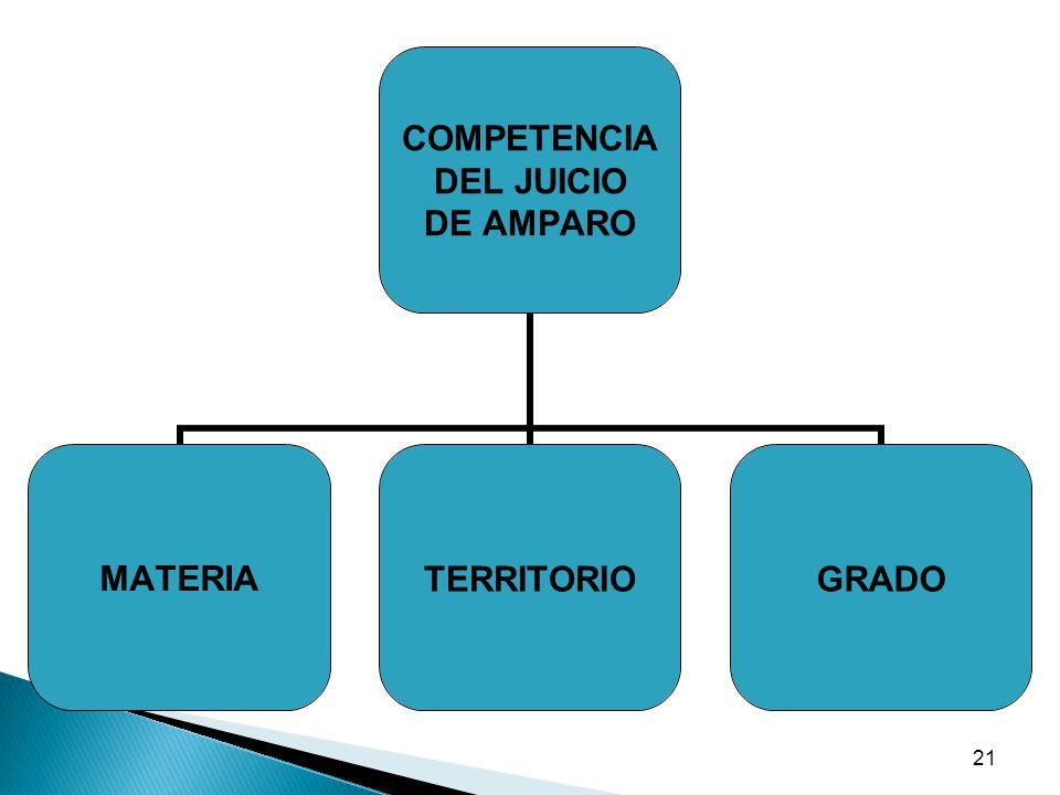 22 MODALIDADES COMPETENCIALES EN EL AMPARO MATERIA: OPERA EN CIRCUITOS ESPECIALIZADOS (32) Se refiera al área del derecho ( penal, civil, administrativo, laboral) TERRITORIO: OPERA EL PRINCIPIO DE TERRITORIALIDAD TOMANDO EN CUENTA LA RESIDENCIA DE LAS AUTORIDADES ORDENADORAS Y EJECUTORAS.