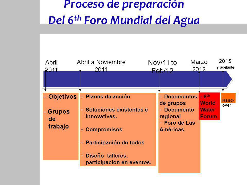 Proceso de preparación Del 6 th Foro Mundial del Agua 2015 Y adelante Marzo 2012 Abril 2011 -Objetivos - Grupos de trabajo Nov/11 to Feb/12 -Planes de acción -Soluciones existentes e innovativas.