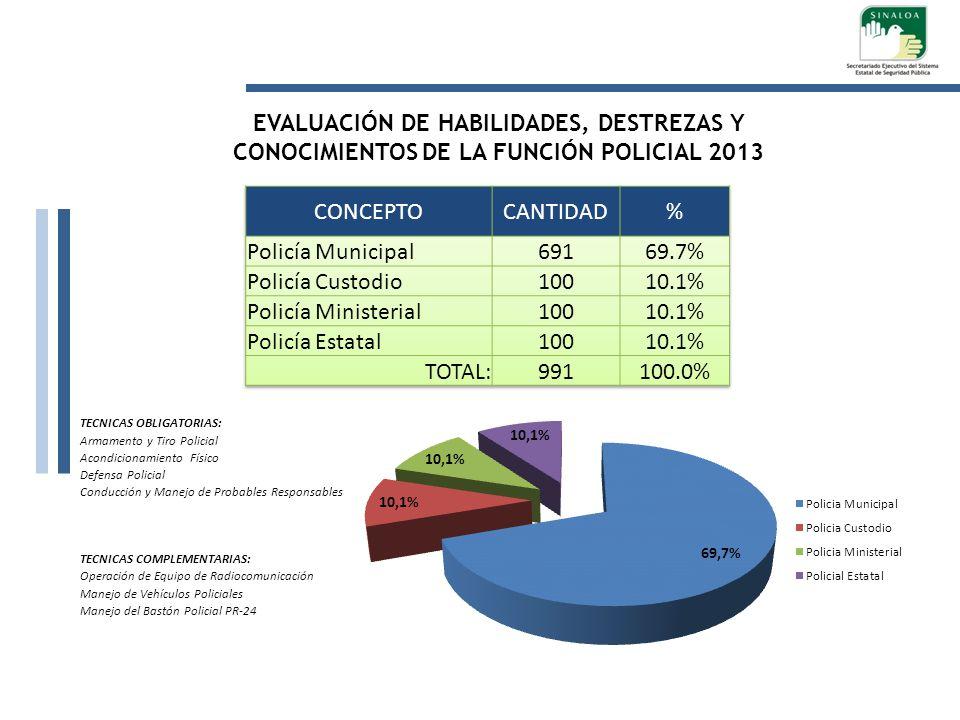 TECNICAS OBLIGATORIAS: Armamento y Tiro Policial Acondicionamiento Físico Defensa Policial Conducción y Manejo de Probables Responsables TECNICAS COMP
