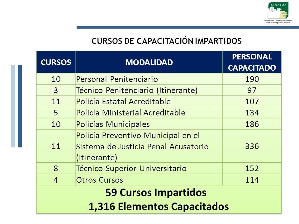 CURSOS DE CAPACITACIÓN IMPARTIDOS