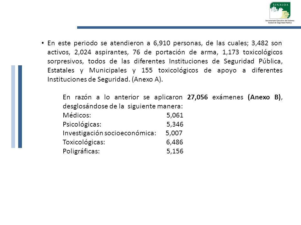 En este periodo se atendieron a 6,910 personas, de las cuales; 3,482 son activos, 2,024 aspirantes, 76 de portación de arma, 1,173 toxicológicos sorpr
