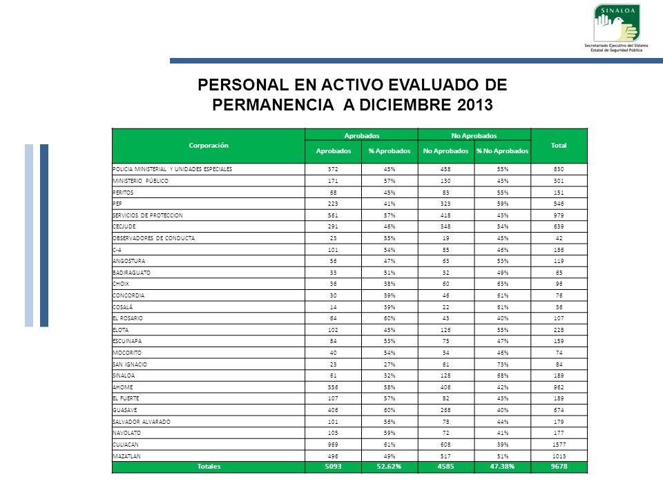 Corporación AprobadosNo Aprobados Total Aprobados% AprobadosNo Aprobados% No Aprobados POLICIA MINISTERIAL Y UNIDADES ESPECIALES37245%45855%830 MINIST