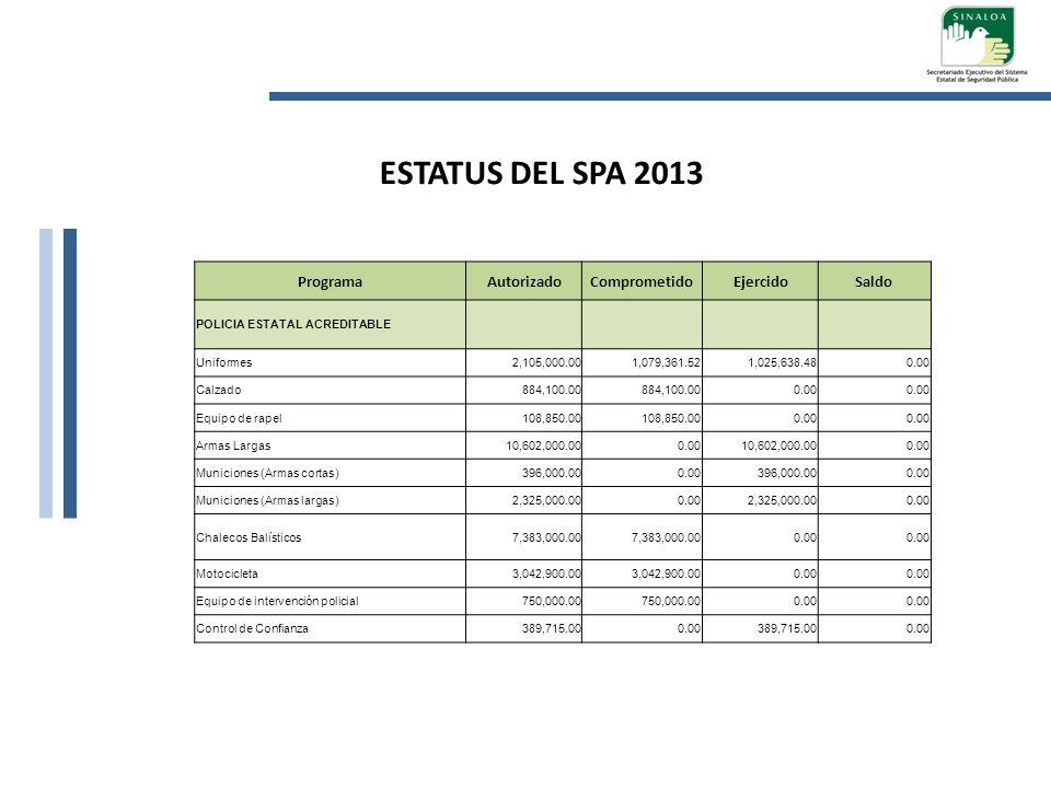 ProgramaAutorizadoComprometidoEjercidoSaldo POLICIA ESTATAL ACREDITABLE Uniformes2,105,000.001,079,361.521,025,638.480.00 Calzado884,100.00 0.00 Equip