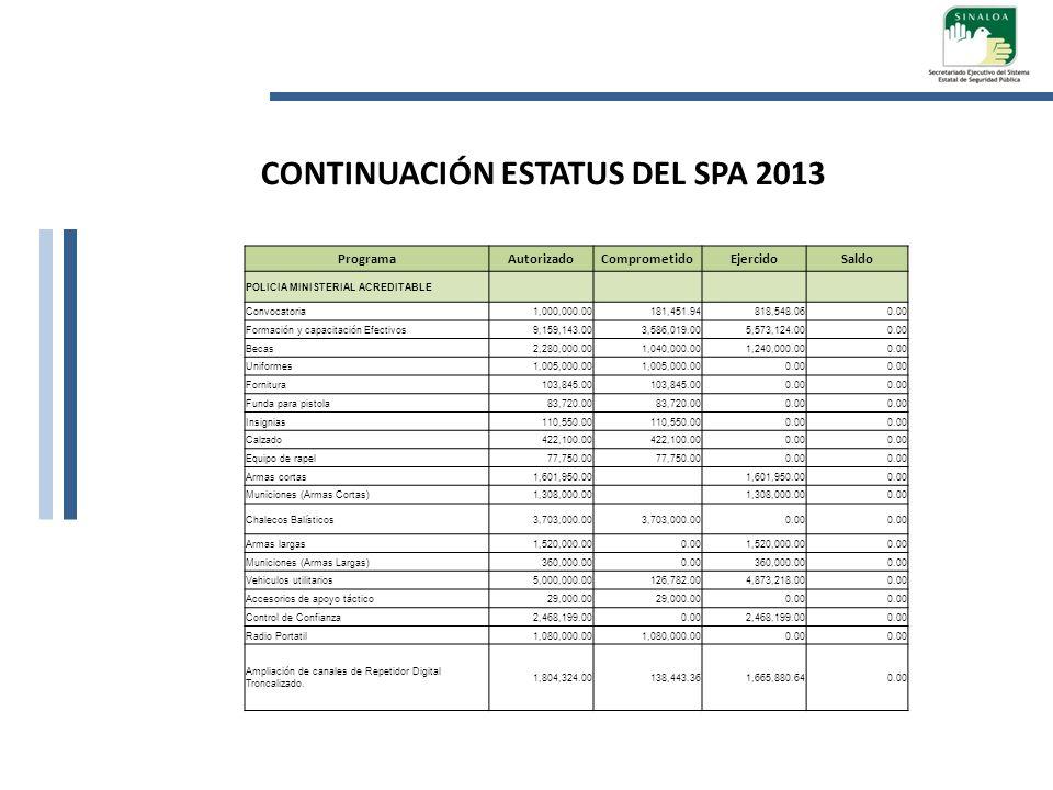 ProgramaAutorizadoComprometidoEjercidoSaldo CUSTODIO ACREDITABLE Formación y capacitación Efectivos657,839.000.00657,839.000.00 Radio Portátil459,000.00 0.00 CONTINUACIÓN ESTATUS DEL SPA 2013