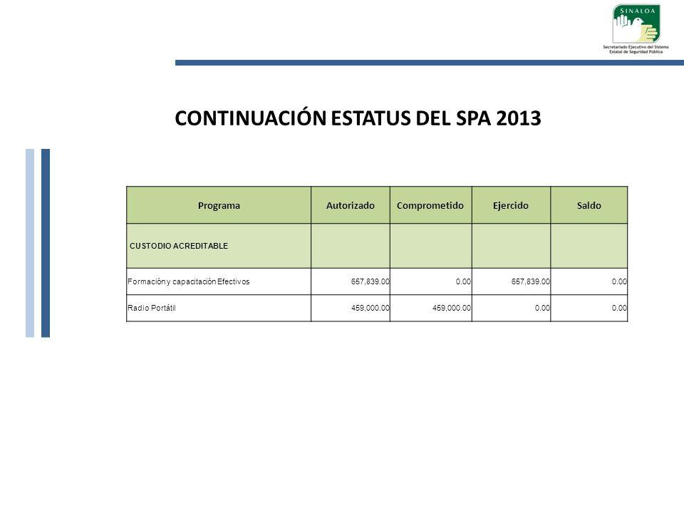 ProgramaAutorizadoComprometidoEjercidoSaldo CUSTODIO ACREDITABLE Formación y capacitación Efectivos657,839.000.00657,839.000.00 Radio Portátil459,000.