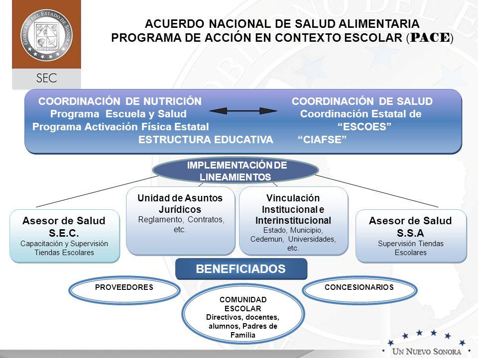Asesor de Salud S.E.C. Capacitación y Supervisión Tiendas Escolares Asesor de Salud S.E.C. Capacitación y Supervisión Tiendas Escolares Unidad de Asun