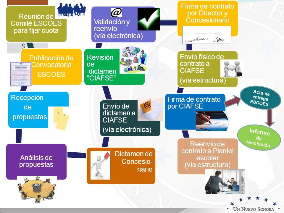 Reunión de Comité ESCOES para fijar cuota Publicación de Convocatoria ESCOES Recepción de propuestas Análisis de propuestas Dictamen de Concesio- nari