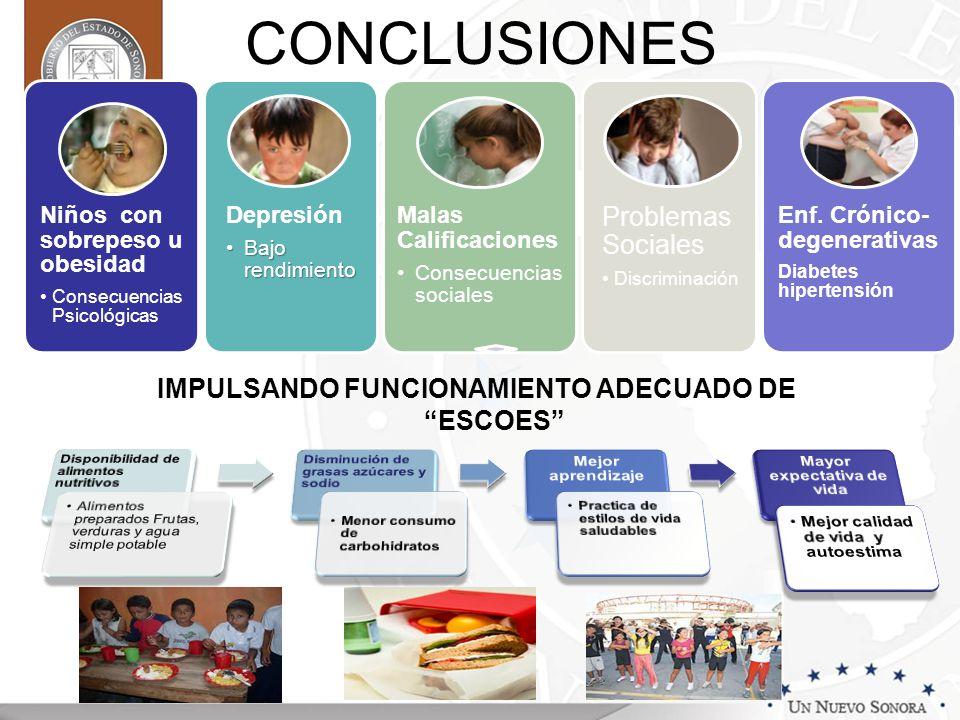 CONCLUSIONES Niños con sobrepeso u obesidad Consecuencia s Psicológicas Depresión Bajo rendimientoBajo rendimiento Malas Calificaciones Consecuencias