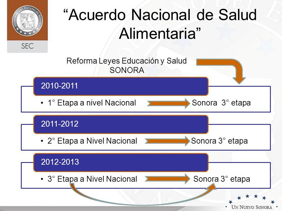 Acuerdo Nacional de Salud Alimentaria 1° Etapa a nivel Nacional Sonora 3° etapa 2010-2011 2° Etapa a Nivel Nacional Sonora 3° etapa 2011-2012 3° Etapa a Nivel Nacional Sonora 3° etapa 2012-2013 Reforma Leyes Educación y Salud SONORA