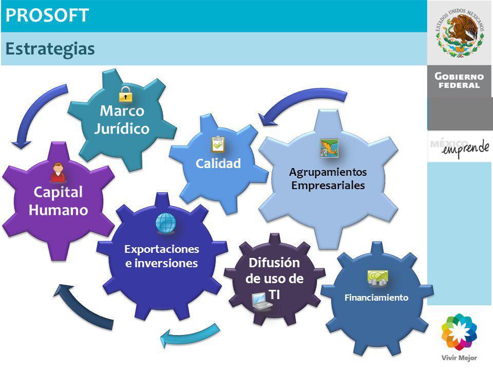 Exportaciones e inversiones Capital Humano Marco Jurídico Difusión de uso de TI Agrupamientos Empresariales Calidad Financiamiento PROSOFT Estrategias