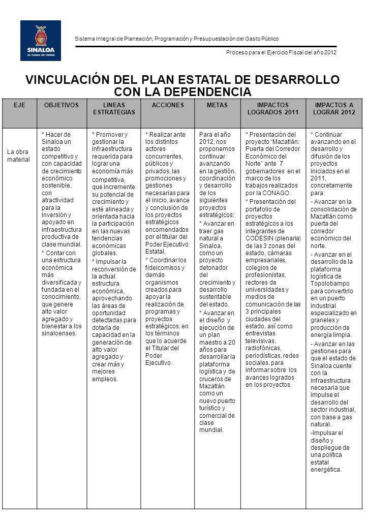 Sistema Integral de Planeación, Programación y Presupuestación del Gasto Público Proceso para el Ejercicio Fiscal del año 2012 EJEOBJETIVOSLINEAS ESTRATEGIAS ACCIONESMETASIMPACTOS LOGRADOS 2011 IMPACTOS A LOGRAR 2012 La obra material * Hacer de Sinaloa un estado competitivo y con capacidad de crecimiento económico sostenible, con atractividad para la inversión y apoyado en infraestructura productiva de clase mundial.