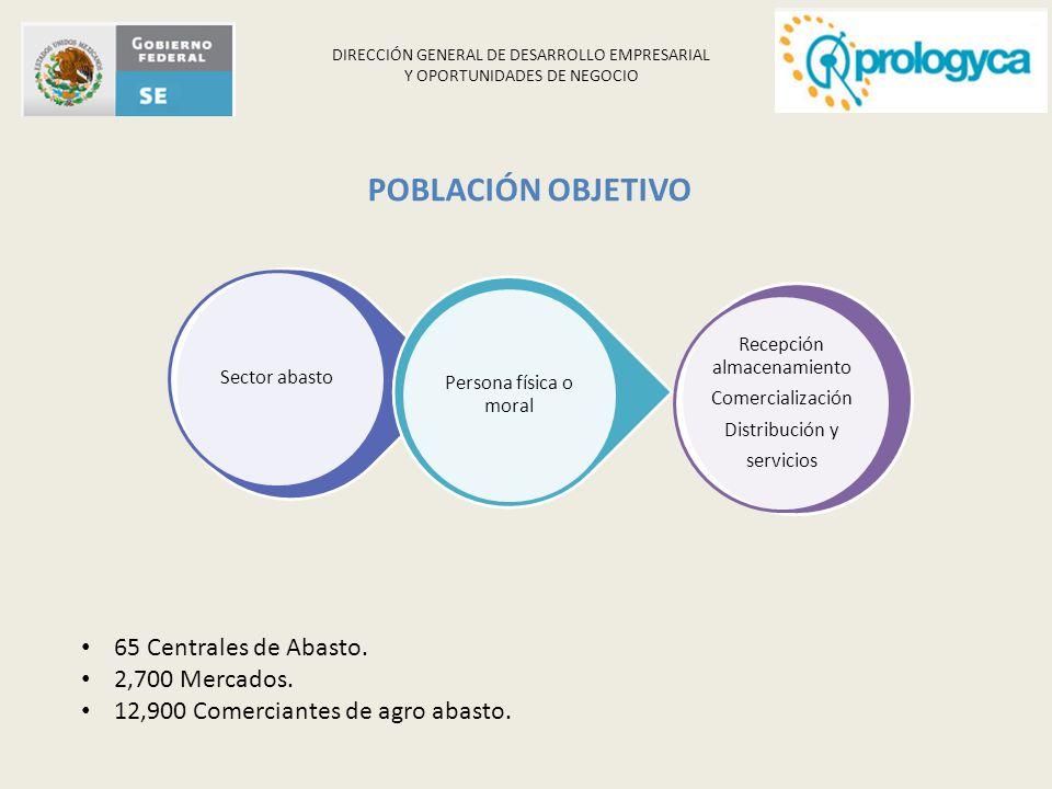 DIRECCIÓN GENERAL DE DESARROLLO EMPRESARIAL Y OPORTUNIDADES DE NEGOCIO POBLACIÓN OBJETIVO 65 Centrales de Abasto. 2,700 Mercados. 12,900 Comerciantes