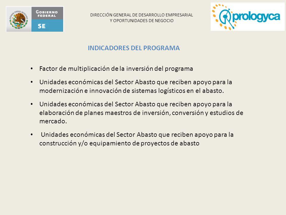 DIRECCIÓN GENERAL DE DESARROLLO EMPRESARIAL Y OPORTUNIDADES DE NEGOCIO INDICADORES DEL PROGRAMA Factor de multiplicación de la inversión del programa
