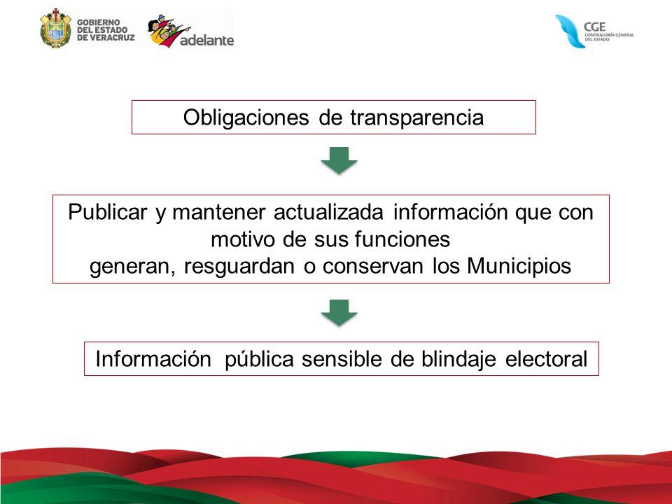 Información pública sensible de blindaje electoral Obligaciones de transparencia Publicar y mantener actualizada información que con motivo de sus fun
