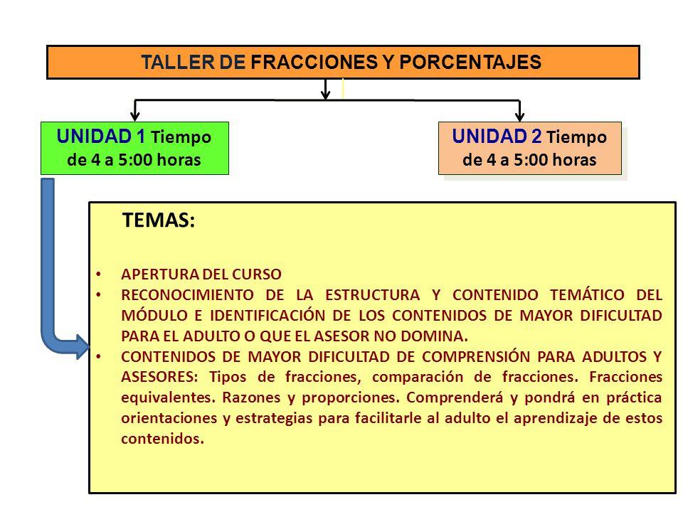 TALLER DE FRACCIONES Y PORCENTAJES UNIDAD 1 Tiempo de 4 a 5:00 horas UNIDAD 2 Tiempo de 4 a 5:00 horas TEMAS: CONTENIDOS DE MAYOR DIFICULTAD DE COMPRENSIÓN PARA ADULTOS Y ASESORES: Los participantes comprenderán y harán conversiones entre fracciones comunes, decimal, porcentual impropia y mixta.
