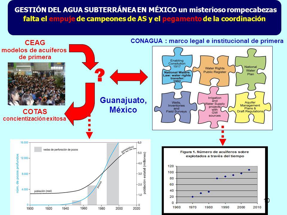 CEAG modelos de acuíferos de primera COTAS concientización exitosa ? CONAGUA : marco legal e institucional de primera GESTIÓN DEL AGUA SUBTERRÁNEA EN
