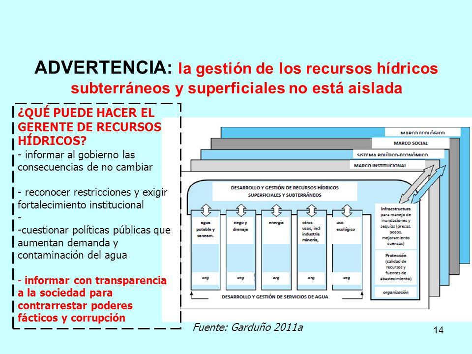 ADVERTENCIA: la gestión de los recursos hídricos subterráneos y superficiales no está aislada ¿QUÉ PUEDE HACER EL GERENTE DE RECURSOS HÍDRICOS? - info