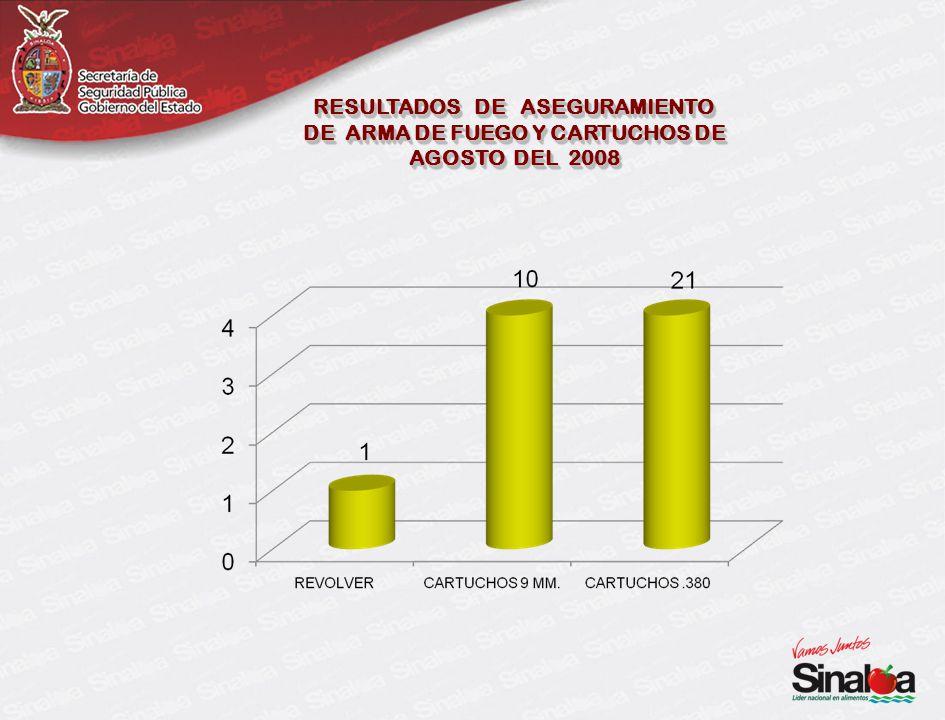 RESULTADOS DE ASEGURAMIENTO DE ARMA DE FUEGO Y CARTUCHOS DE AGOSTO DEL 2008 RESULTADOS DE ASEGURAMIENTO DE ARMA DE FUEGO Y CARTUCHOS DE AGOSTO DEL 2008