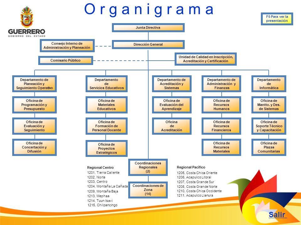 Facultades: Responsabilidades: Regresar a la diapositiva principal I.Planear, promover, organizar y coordinar servicios de educación básica para jóvenes y adultos en el ámbito territorial de su competencia.