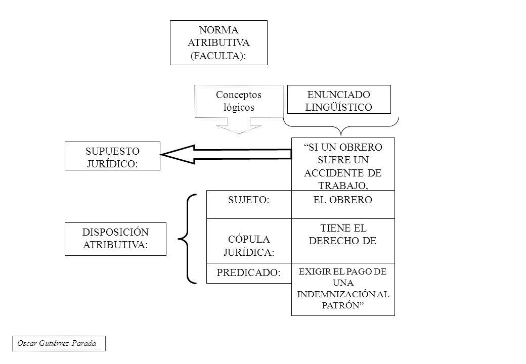 NORMA PRESCRIPTIVA (OBLIGA): SUPUESTO JURÍDICO: SI UN OBRERO SUFRE UN ACCIDENTE DE TRABAJO, DISPOSICIÓN PRESCRIPTIVA: SUJETO: CÓPULA: PREDICADO: EL PATRÓN TIENE EL DEBER DE INDEMNIZAR AL TRABAJADOR ENUNCIADO LINGÜÍSTICO Conceptos lógicos Oscar Gutiérrez Parada