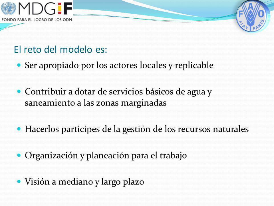 Modelo de intervención 1.Gobernanza. 2.Procesos autogestivos. 3.Sostenibilidad ambiental económica social