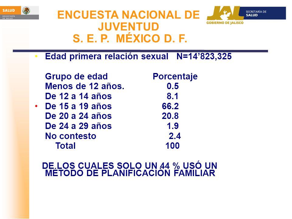Edad primera relación sexual N=14823,325 Grupo de edad Porcentaje Menos de 12 años. 0.5 De 12 a 14 años 8.1 De 15 a 19 años 66.2 De 20 a 24 años 20.8