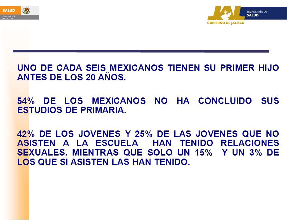 UNO DE CADA SEIS MEXICANOS TIENEN SU PRIMER HIJO ANTES DE LOS 20 AÑOS. 54% DE LOS MEXICANOS NO HA CONCLUIDO SUS ESTUDIOS DE PRIMARIA. 42% DE LOS JOVEN
