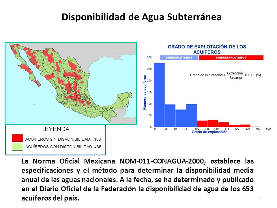ACUÍFEROS SIN DISPONIBILIDAD…168 ACUÍFEROS CON DISPONIBILIDAD..485 LEYENDA Disponibilidad de Agua Subterránea La Norma Oficial Mexicana NOM-011-CONAGU