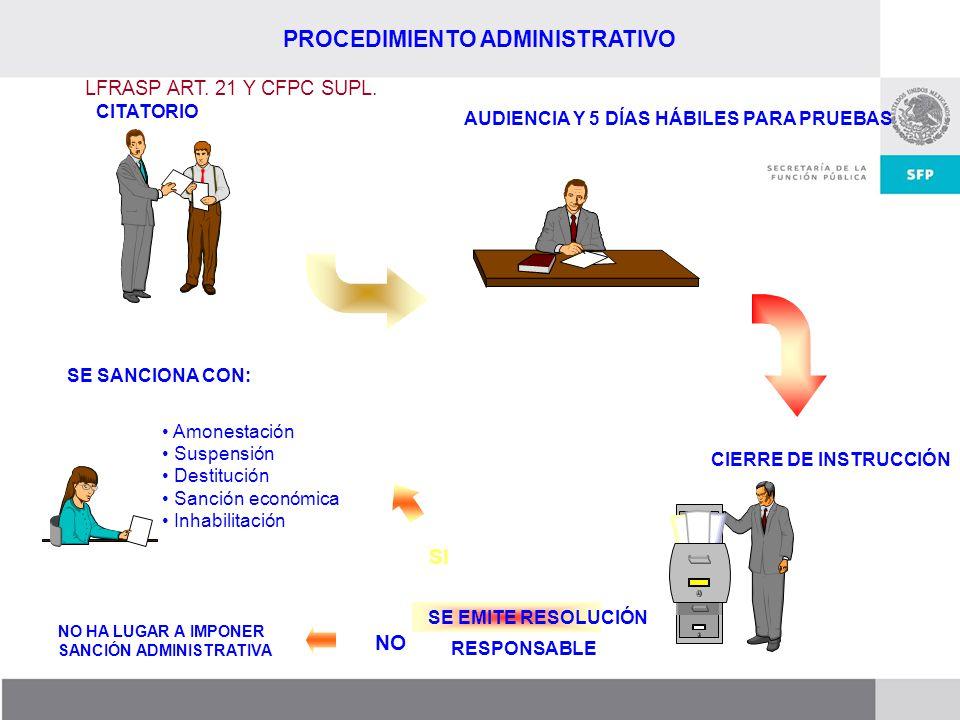 Dirección General de Responsabilidades y Situación Patrimonial PROCEDIMIENTO ADMINISTRATIVO LFRASP ART. 21 Y CFPC SUPL. SI CITATORIO AUDIENCIA Y 5 DÍA