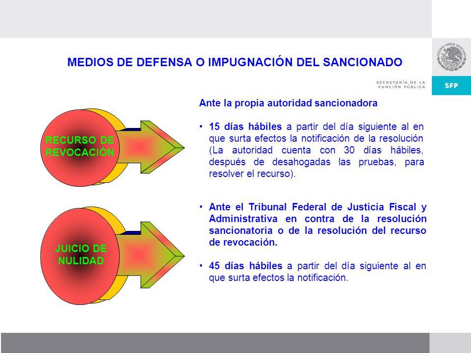 Dirección General de Responsabilidades y Situación Patrimonial MEDIOS DE DEFENSA O IMPUGNACIÓN DEL SANCIONADO Ante el Tribunal Federal de Justicia Fis