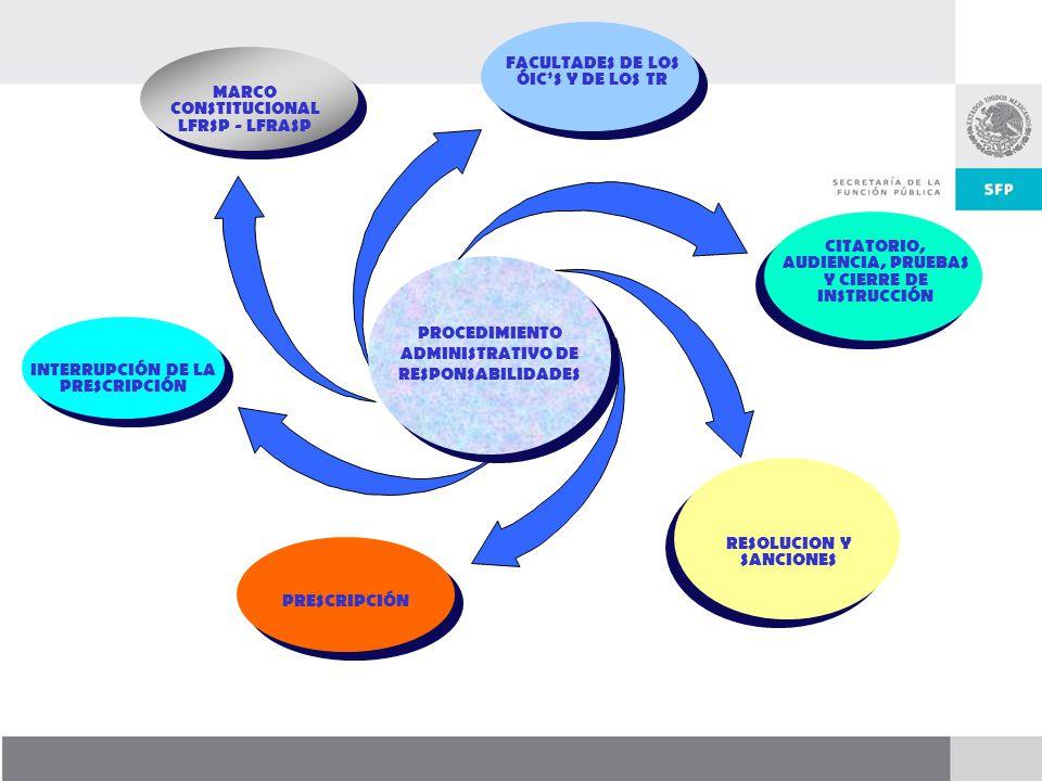 Dirección General de Responsabilidades y Situación Patrimonial FACULTADES DE LOS TITULARES DE LOS ORGANOS INTERNOS DE CONTROL CON RELACION AL PROCEDIMIENTO DISCIPLINARIO REGLAMENTO INTERIOR DE LA SFP: ART 66 Investigar, fincar responsabilidades e imponer sanciones Determinar la suspensión temporal Dictar las resoluciones en los recursos de revocación Realizar la defensa jurídica de las resoluciones ante las diversas instancias jurisdiccionales.