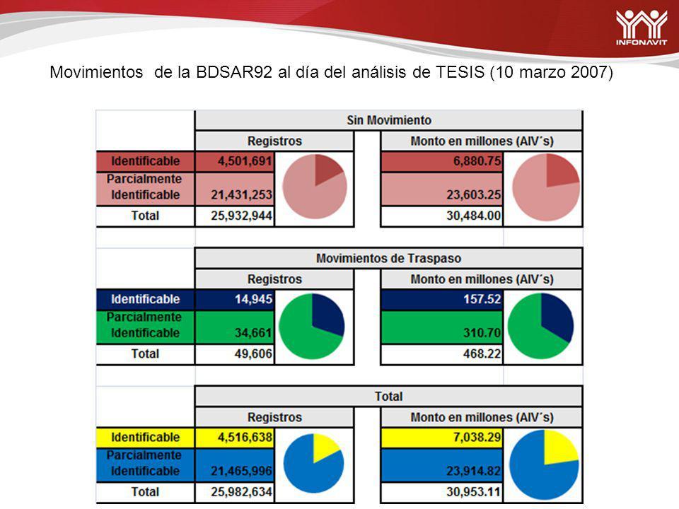 Con base en un nuevo estudio solicitado a la empresa TESIS respecto de la Base entregada por los Bancos (BDSAR92) considerando los movimientos efectuados a las cuentas de marzo de 2004 a septiembre de 2007, se analizó el comportamiento de retiros y traspasos y se efectuó la reclasificación del pasivo.