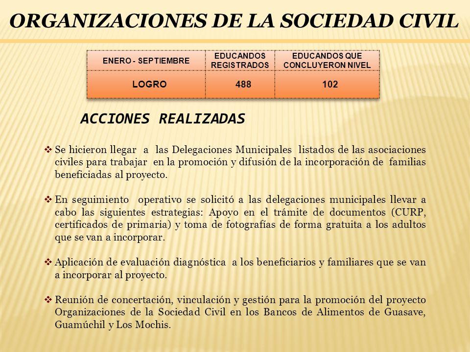 ORGANIZACIONES DE LA SOCIEDAD CIVIL ACCIONES REALIZADAS Se hicieron llegar a las Delegaciones Municipales listados de las asociaciones civiles para tr